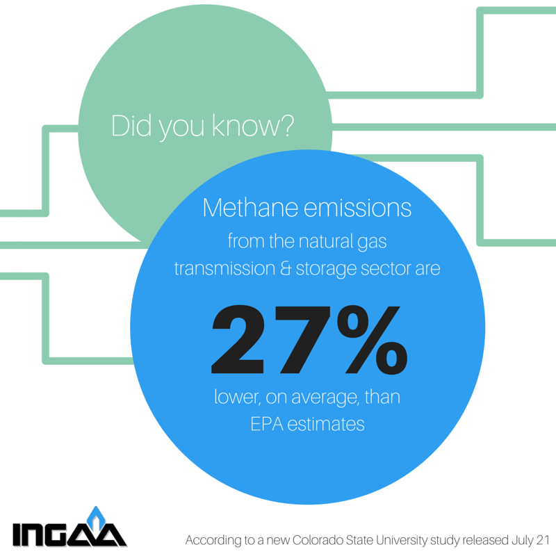 verage methane emissions from gas transmission and storage sector 27 percent lower than government estimates