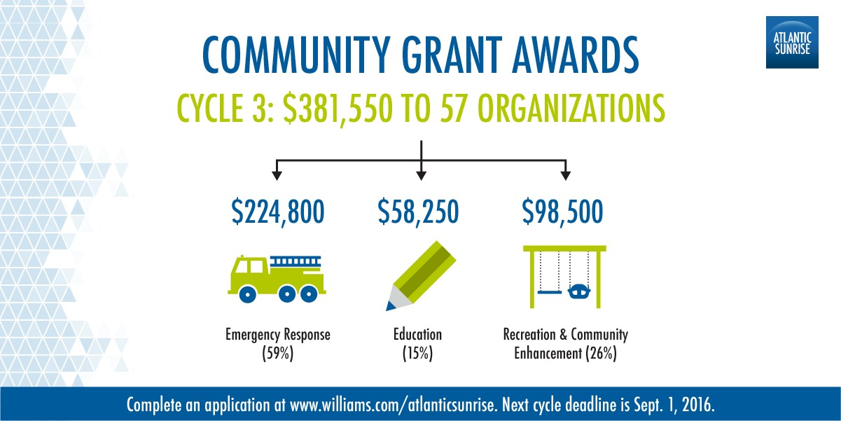 Community Grant Awards graphic for cycle 3