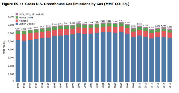 Greenhouse Gas Emissions Chart