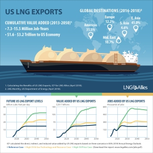 US LNG exports graphic