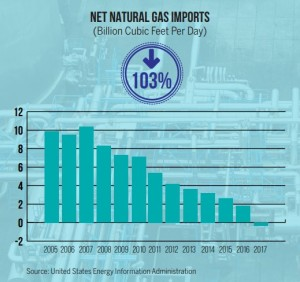 Net natural gas U.S. exports bar chart