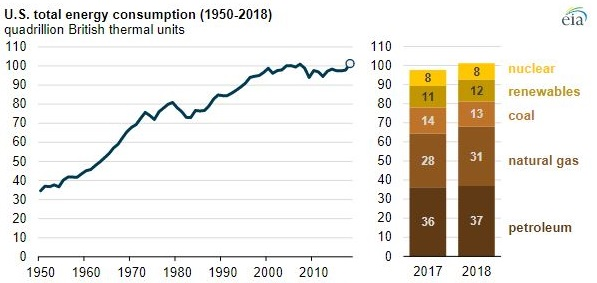 U.S. total energy consumption chart