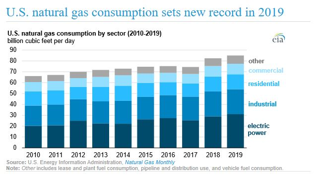 natural gas consumption graph